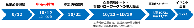 20181201_kyotojobfair_company_flow_670x98.png