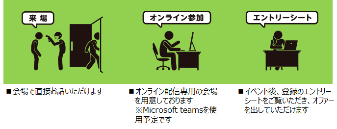 jobselsection_sankahouhou.png